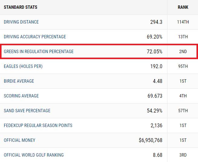 Статистические параметры в ставках на гольф